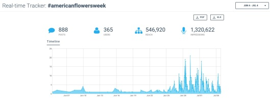 Here's a 30-day snapshot of the #americanflowersweek activity on Instagram and Twitter alone.